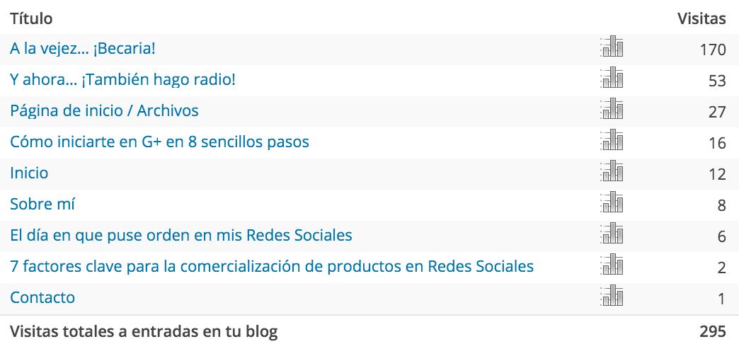 Blog 1Mdt2